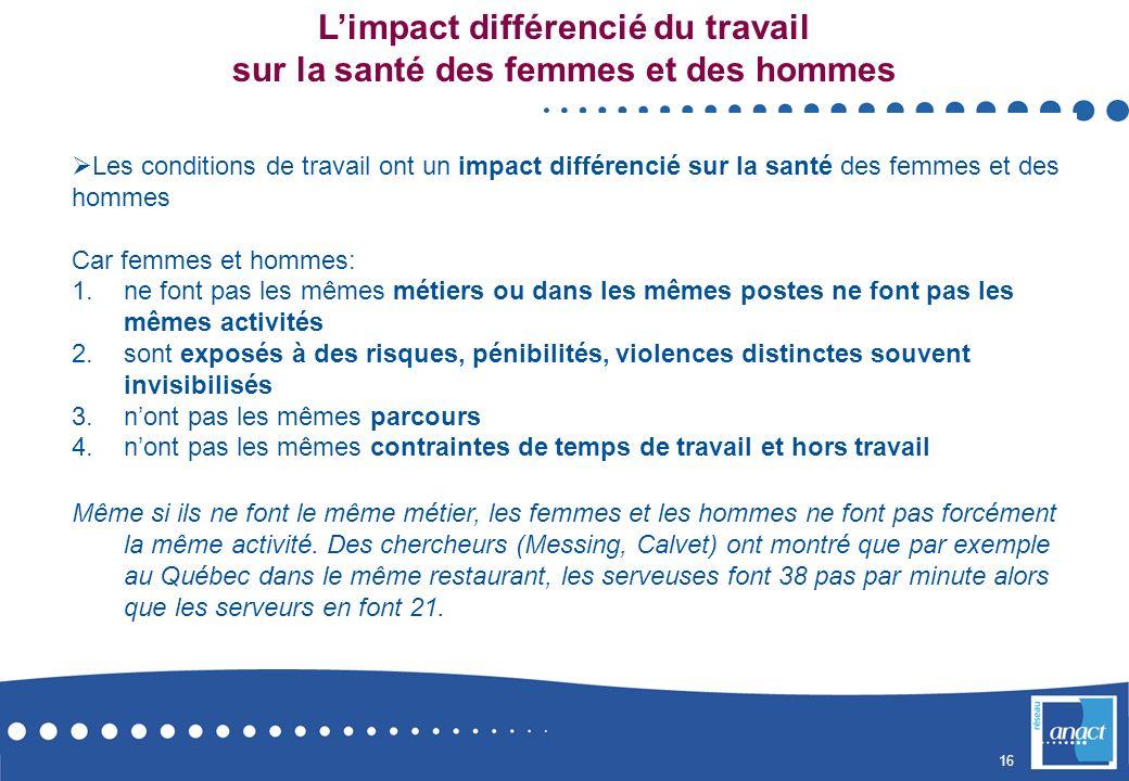 L'impact différencié du travail sur la santé des femmes et des hommes