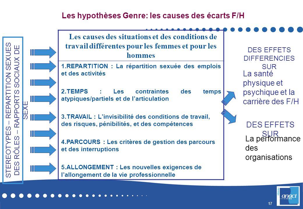 Les hypothèses Genre: les causes des écarts F/H