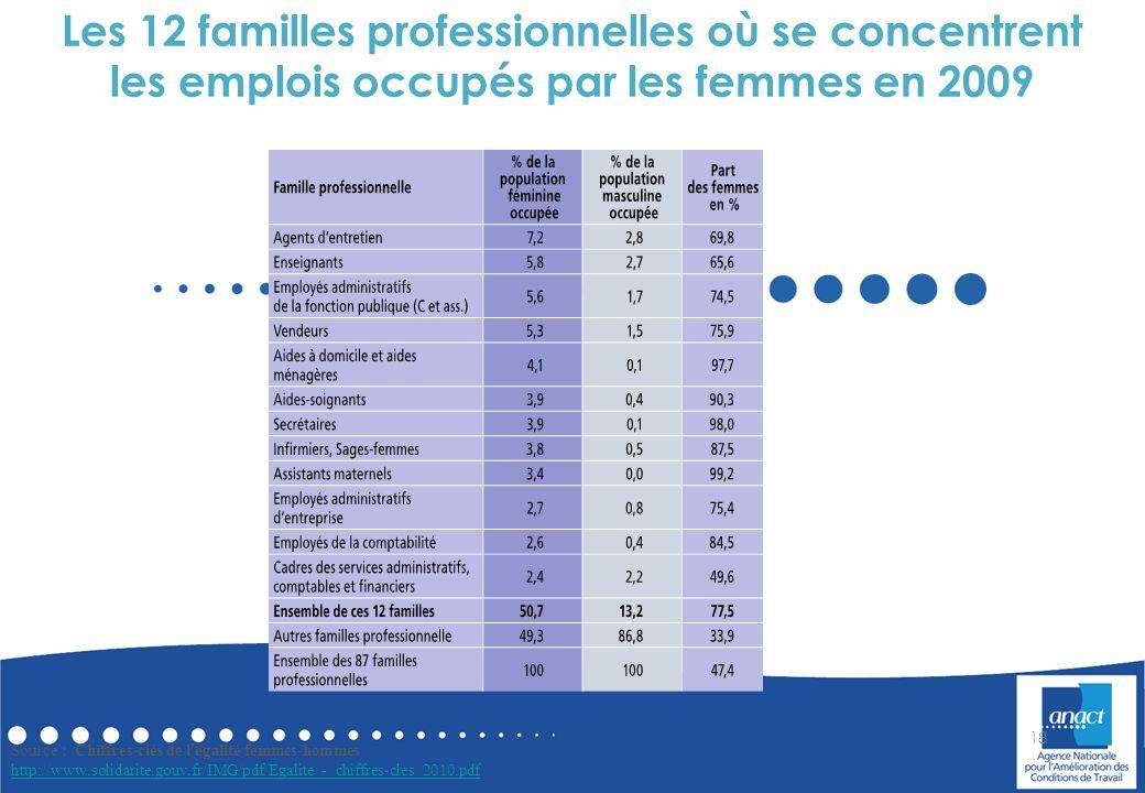 Les 12 familles professionnelles où se concentrent les emplois occupés par les femmes en 2009
