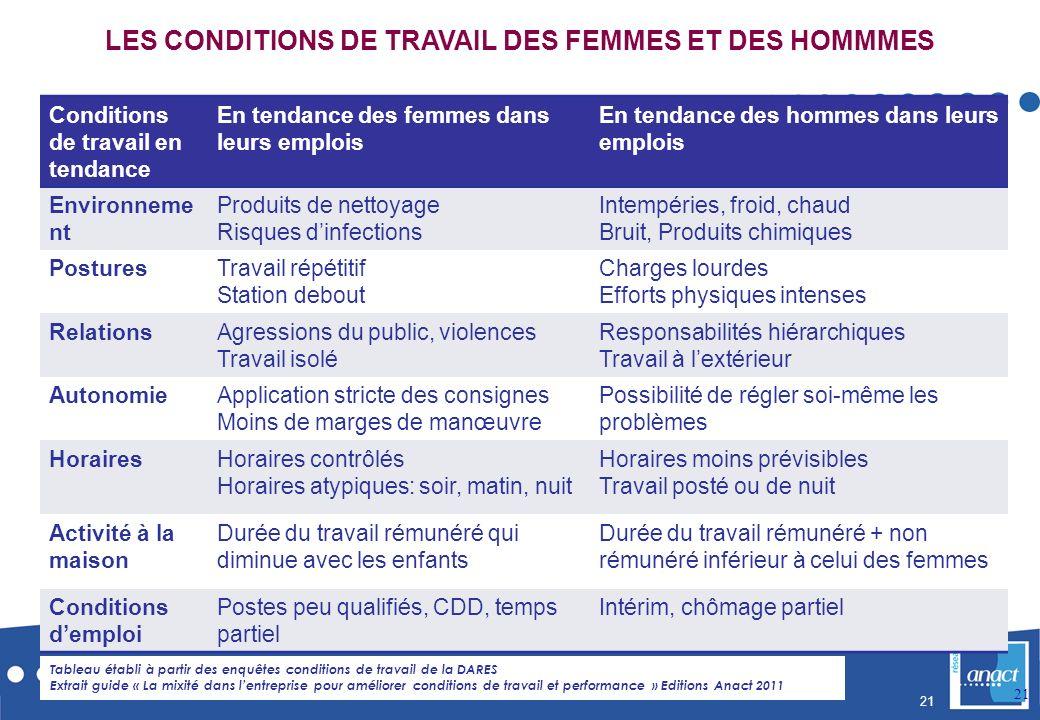 LES CONDITIONS DE TRAVAIL DES FEMMES ET DES HOMMMES