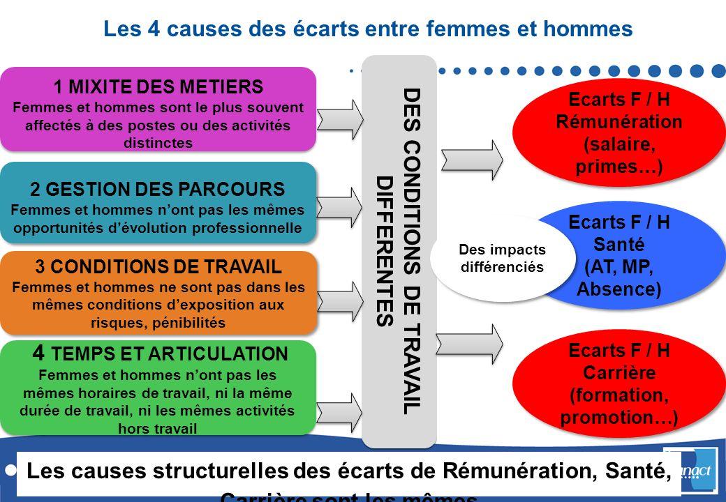 Les 4 causes des écarts entre femmes et hommes