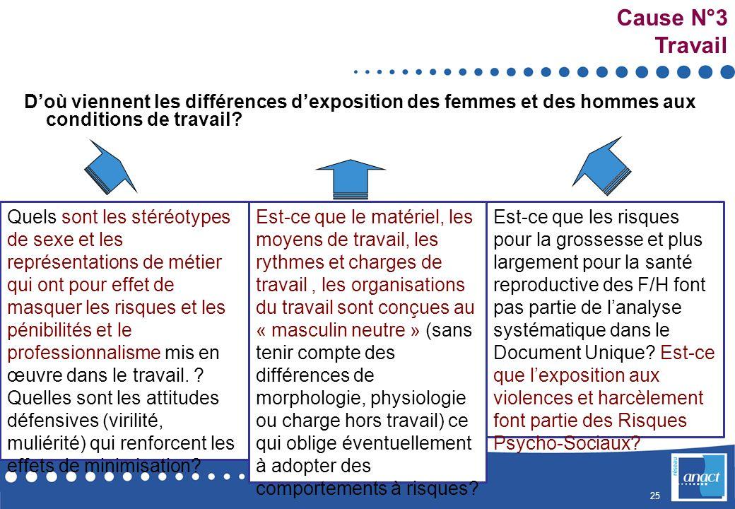 Cause N°3 Travail. D'où viennent les différences d'exposition des femmes et des hommes aux conditions de travail