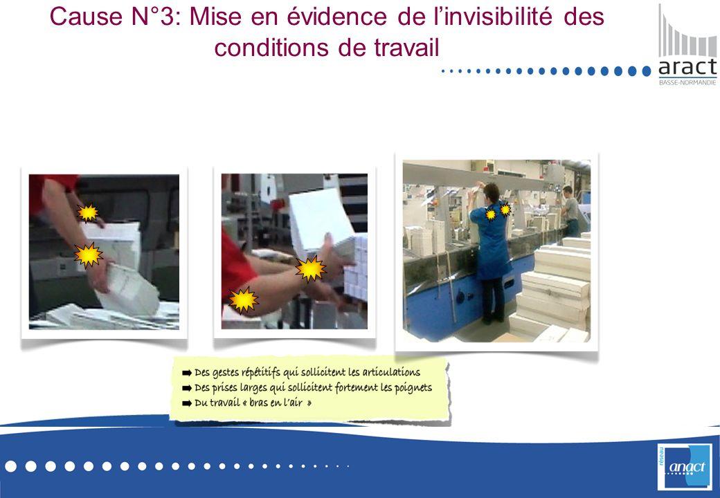Cause N°3: Mise en évidence de l'invisibilité des conditions de travail