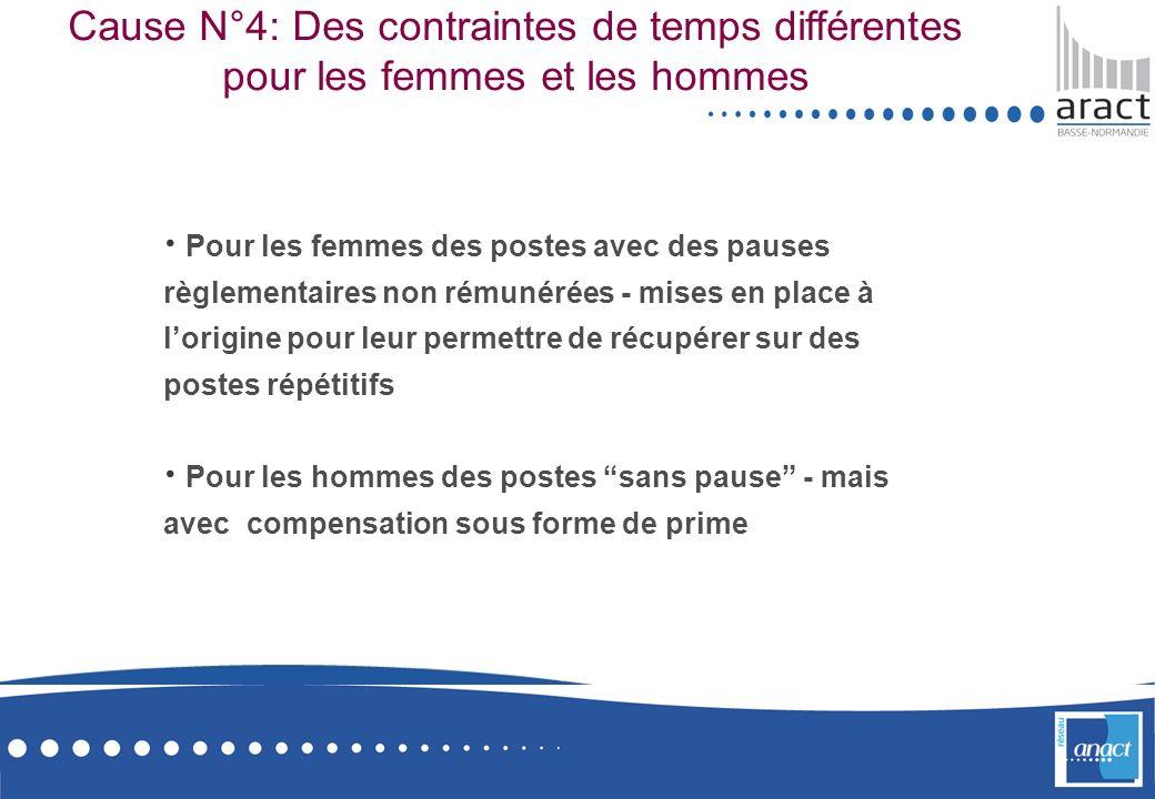 Cause N°4: Des contraintes de temps différentes pour les femmes et les hommes