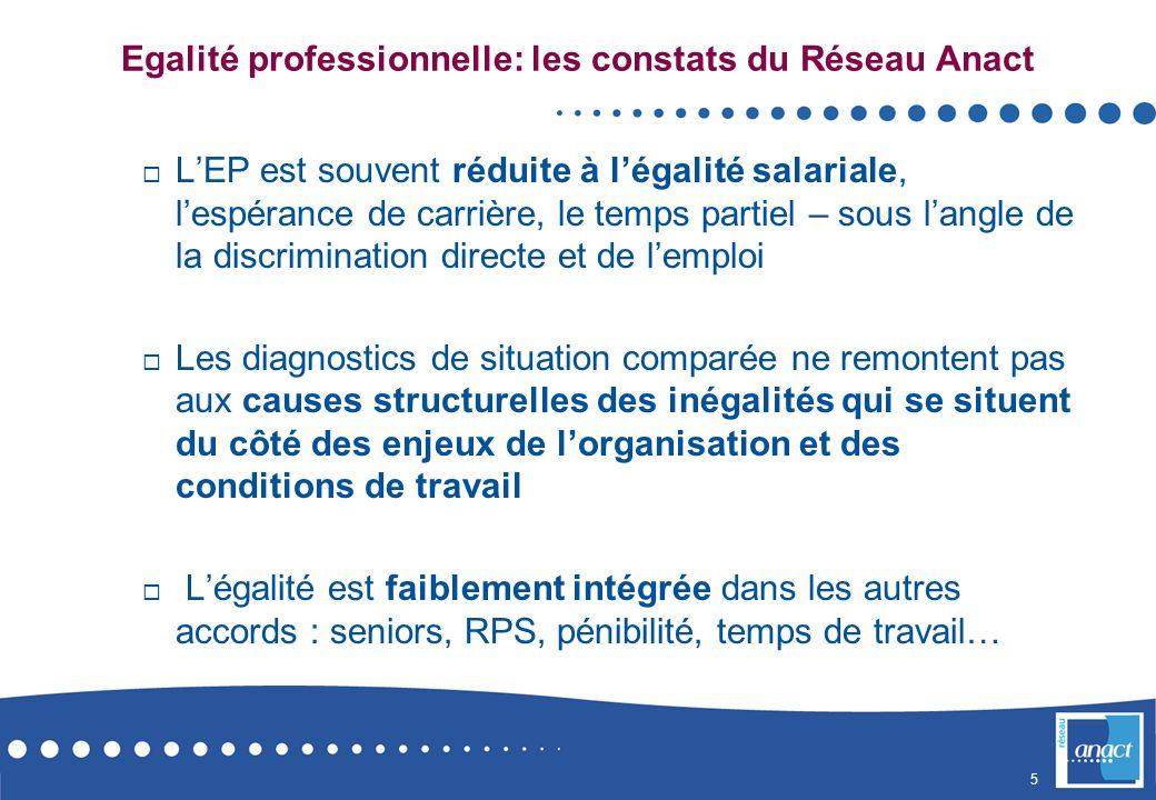 Egalité professionnelle: les constats du Réseau Anact