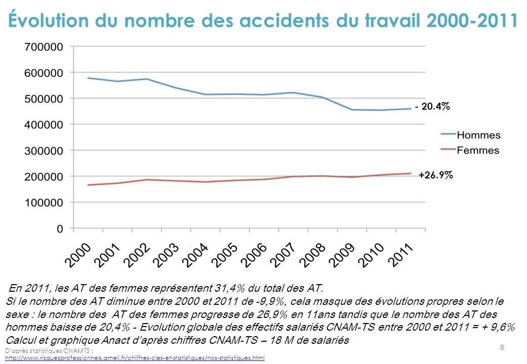 Évolution du nombre des accidents du travail 2000-2011