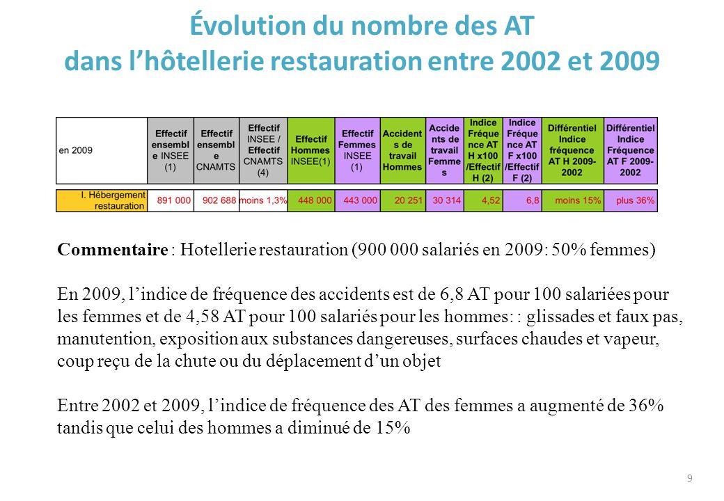 Évolution du nombre des AT dans l'hôtellerie restauration entre 2002 et 2009