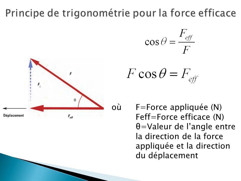 Principe de trigonométrie pour la force efficace