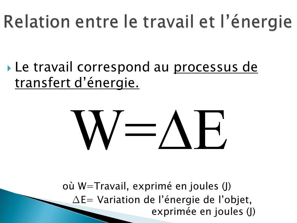 Relation entre le travail et l'énergie