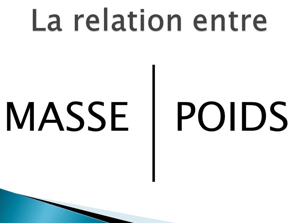 La relation entre MASSE POIDS