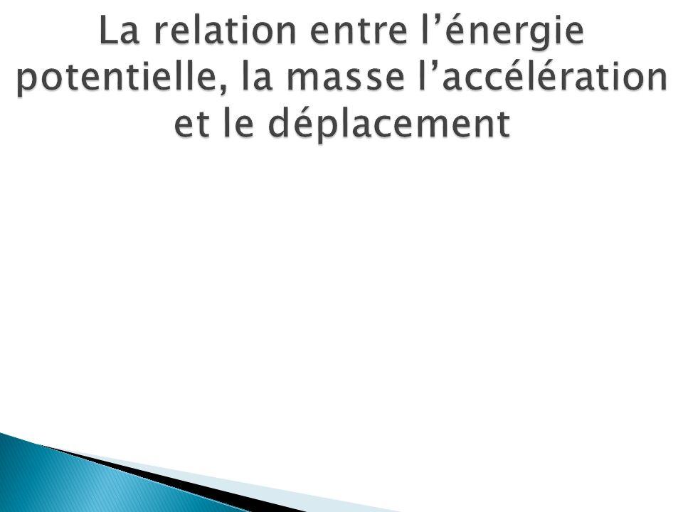 La relation entre l'énergie potentielle, la masse l'accélération et le déplacement