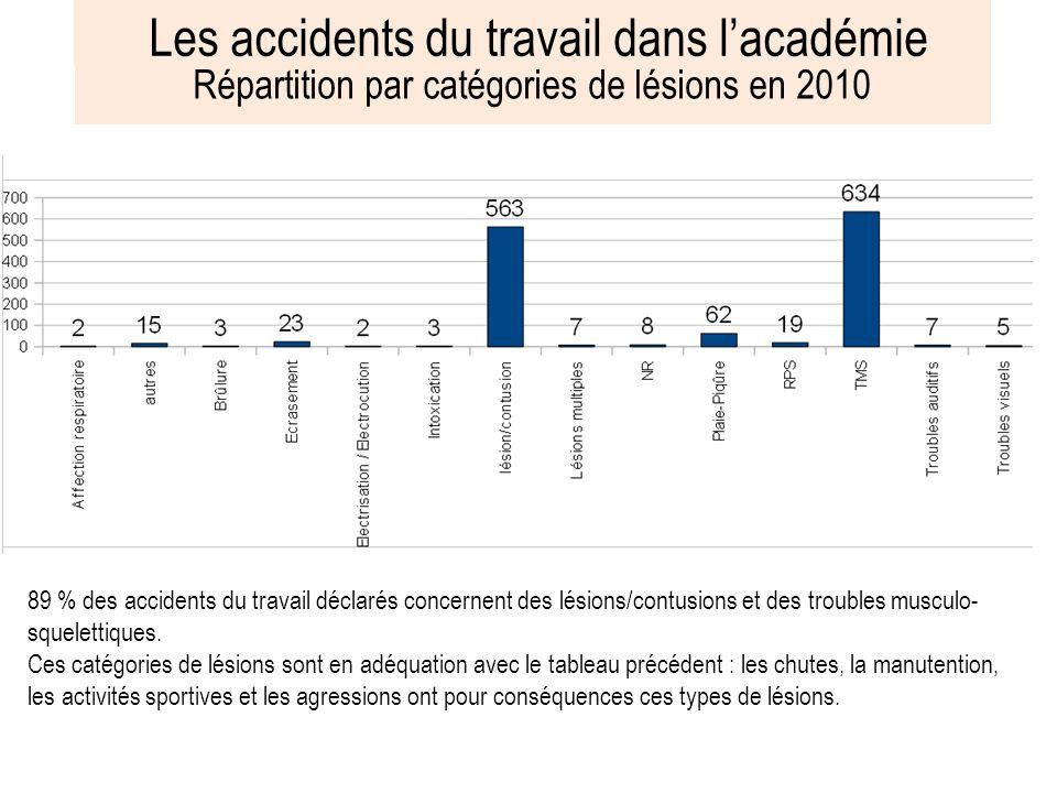 Les accidents du travail dans l'académie