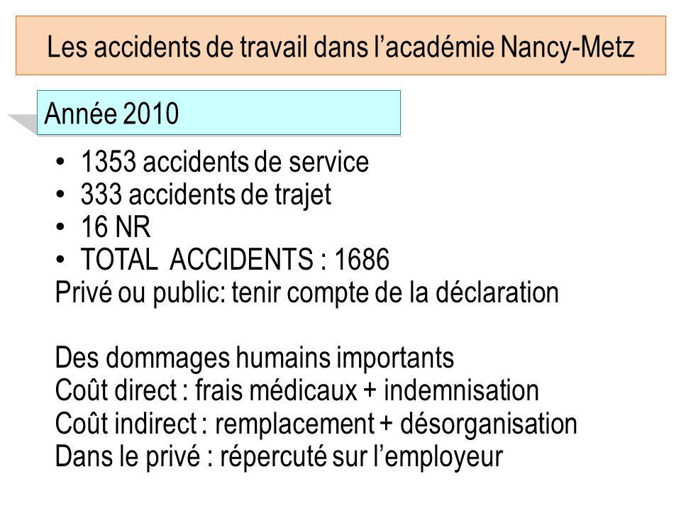 Les accidents de travail dans l'académie Nancy-Metz