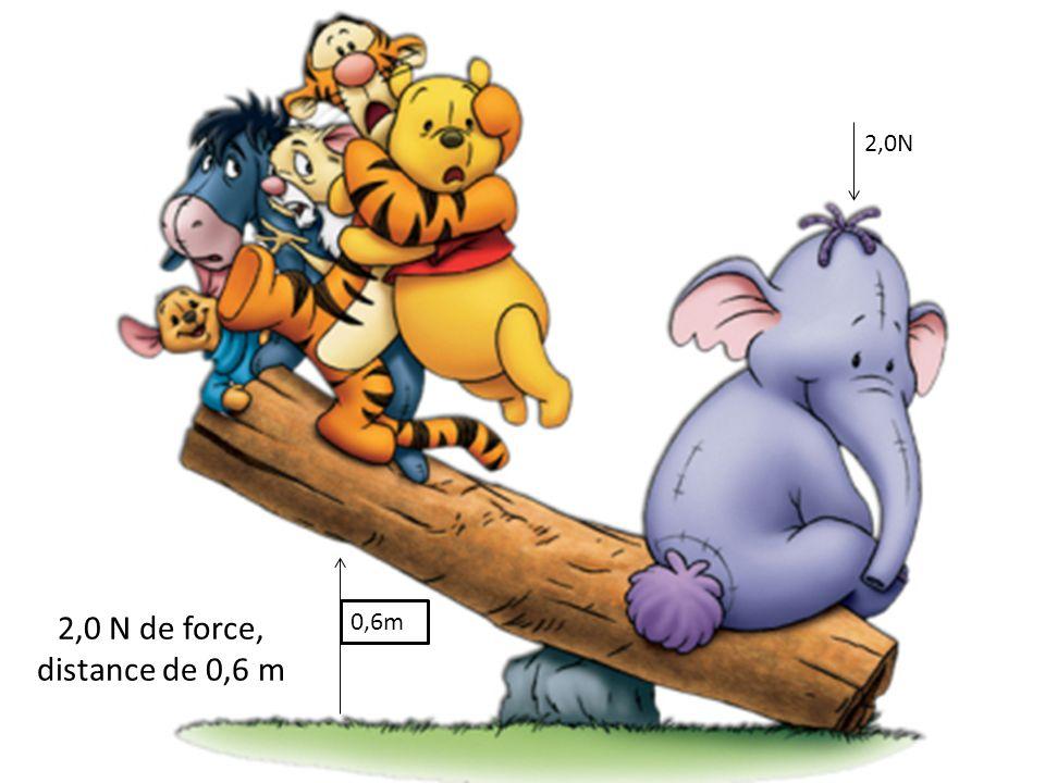 2,0N 2,0 N de force, distance de 0,6 m 0,6m
