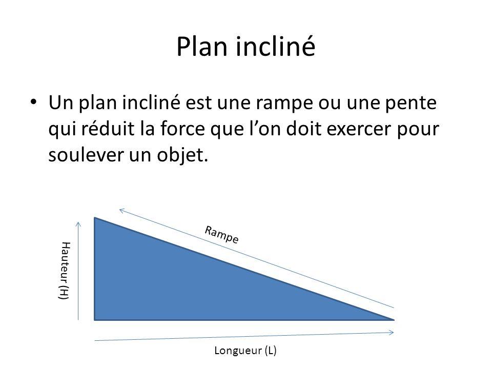 Plan incliné Un plan incliné est une rampe ou une pente qui réduit la force que l'on doit exercer pour soulever un objet.