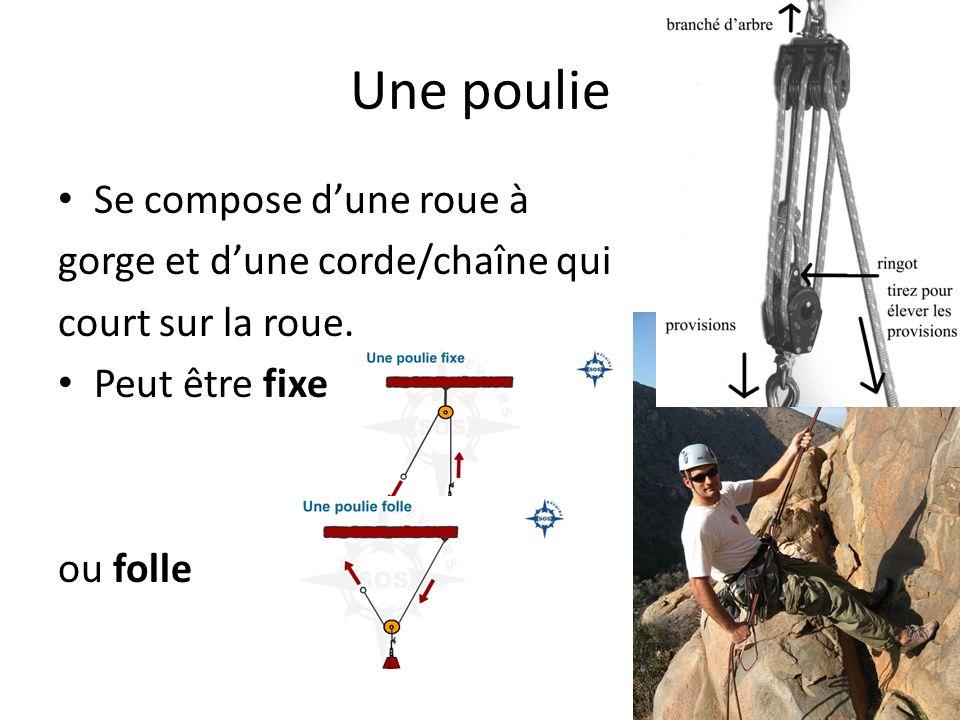 Une poulie Se compose d'une roue à gorge et d'une corde/chaîne qui