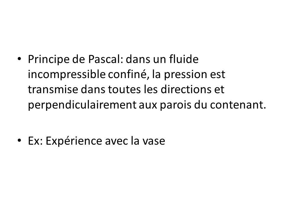 Principe de Pascal: dans un fluide incompressible confiné, la pression est transmise dans toutes les directions et perpendiculairement aux parois du contenant.