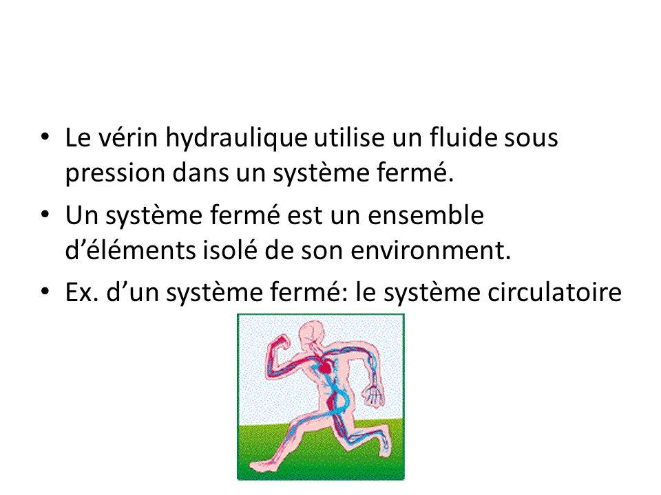 Le vérin hydraulique utilise un fluide sous pression dans un système fermé.