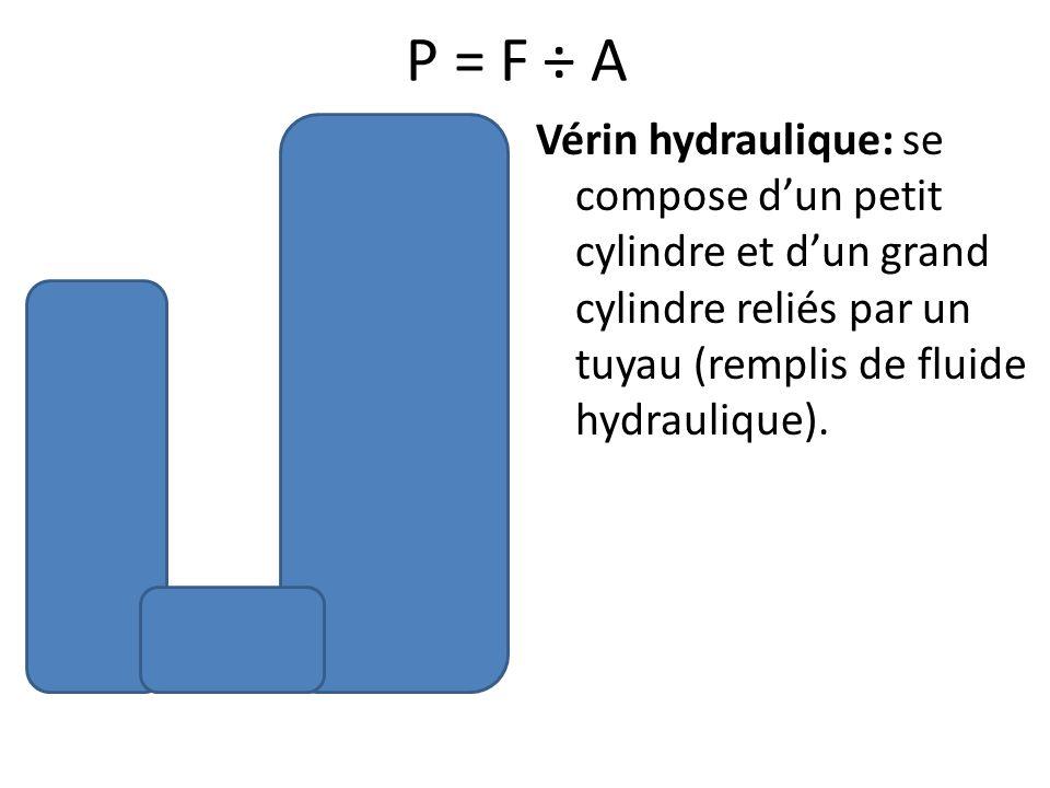 P = F ÷ A Vérin hydraulique: se compose d'un petit cylindre et d'un grand cylindre reliés par un tuyau (remplis de fluide hydraulique).