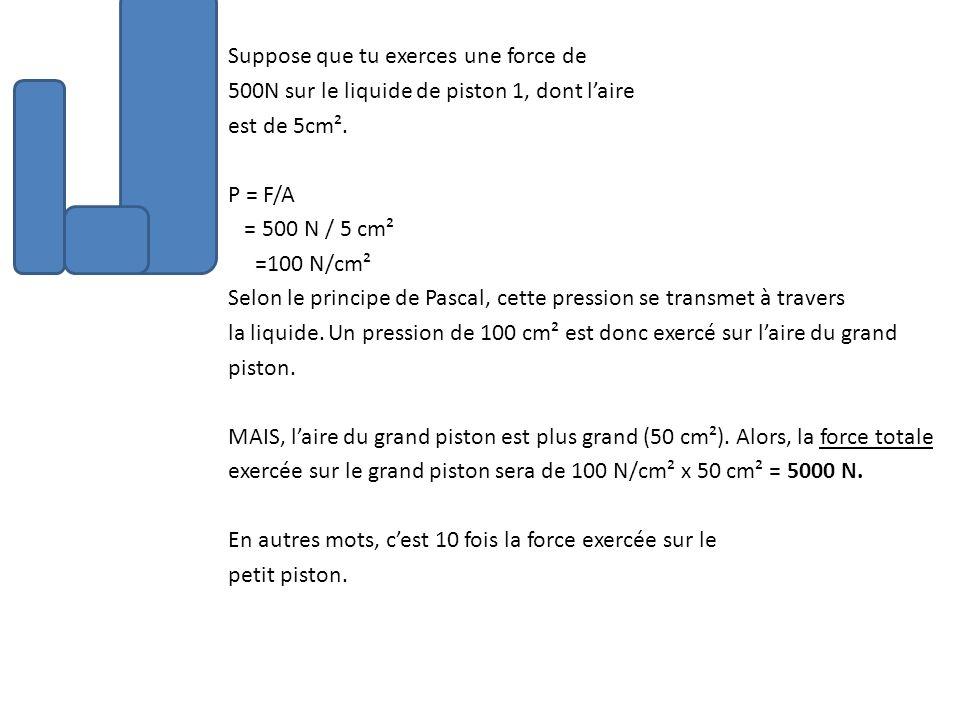 Suppose que tu exerces une force de 500N sur le liquide de piston 1, dont l'aire est de 5cm².