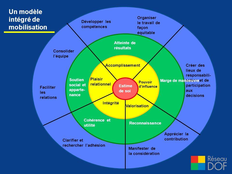Un modèle intégré de mobilisation