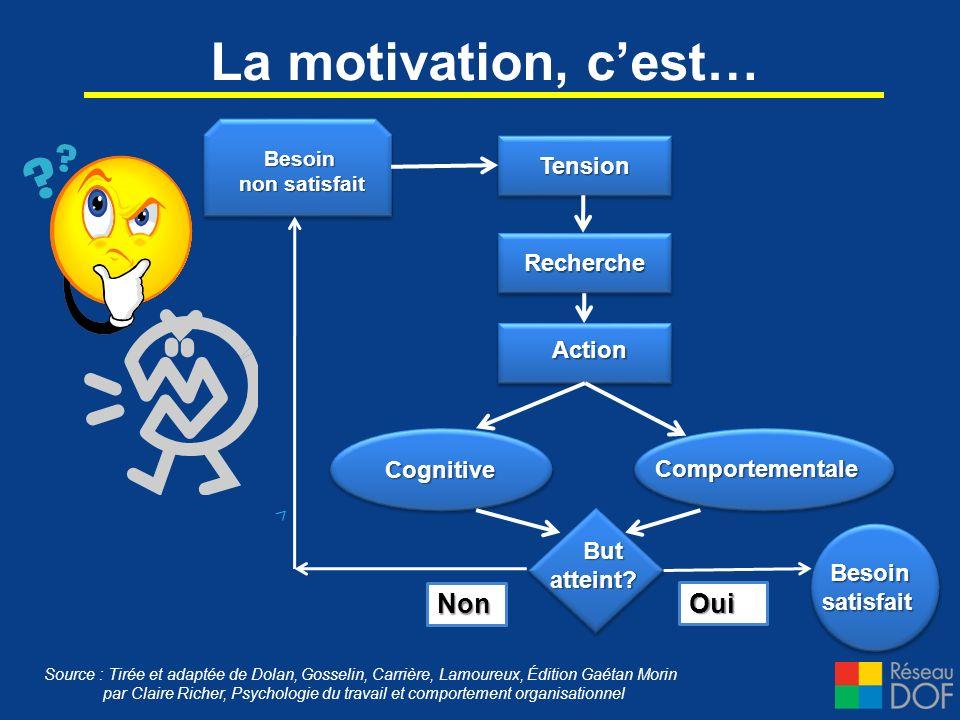 La motivation, c'est… Non Oui Tension Recherche Action Cognitive