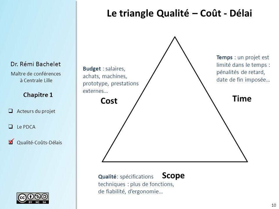 Le triangle Qualité – Coût - Délai
