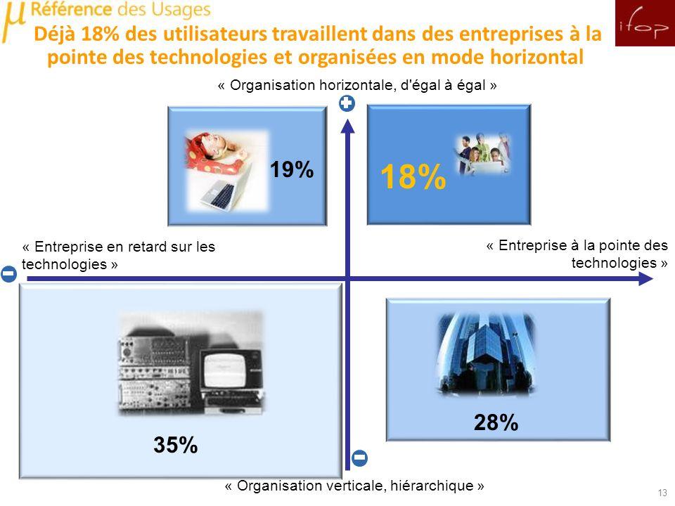 Déjà 18% des utilisateurs travaillent dans des entreprises à la pointe des technologies et organisées en mode horizontal