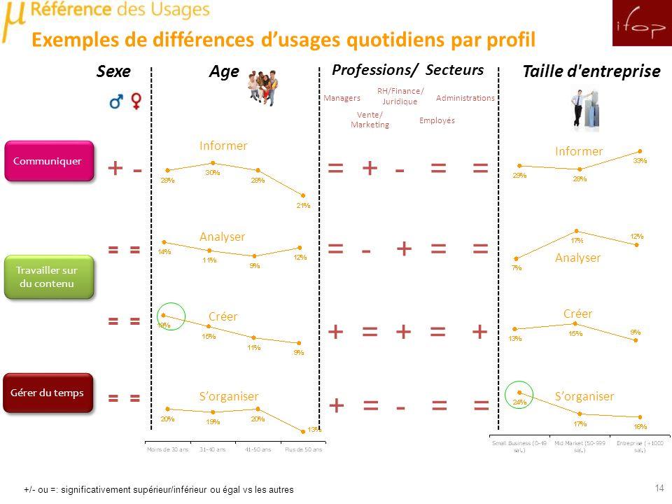 Exemples de différences d'usages quotidiens par profil