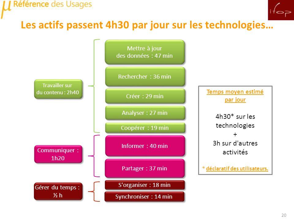 Les actifs passent 4h30 par jour sur les technologies…