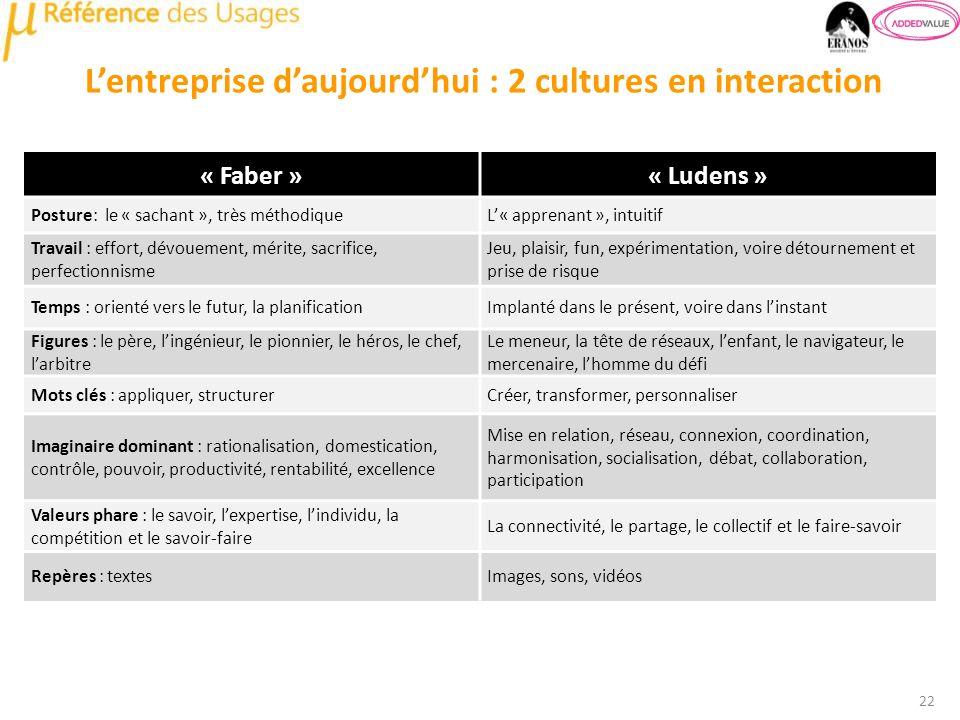 L'entreprise d'aujourd'hui : 2 cultures en interaction