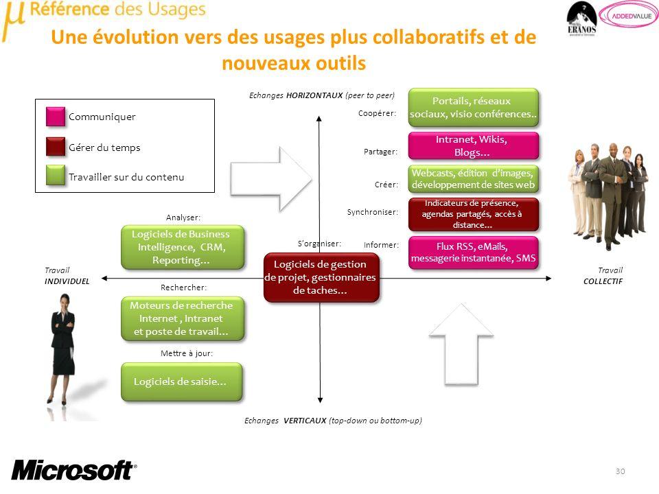 Une évolution vers des usages plus collaboratifs et de nouveaux outils