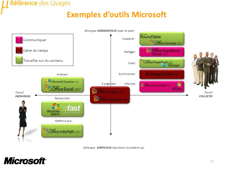 Exemples d'outils Microsoft
