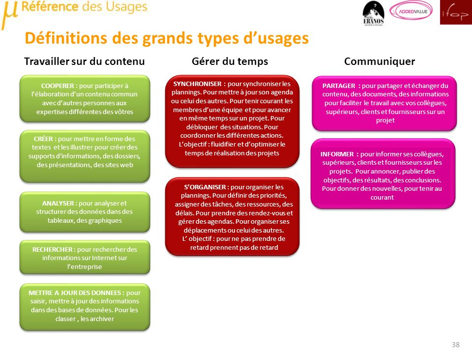 Définitions des grands types d'usages