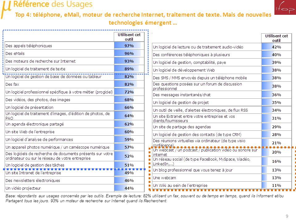 Top 4: téléphone, eMail, moteur de recherche Internet, traitement de texte. Mais de nouvelles technologies émergent …