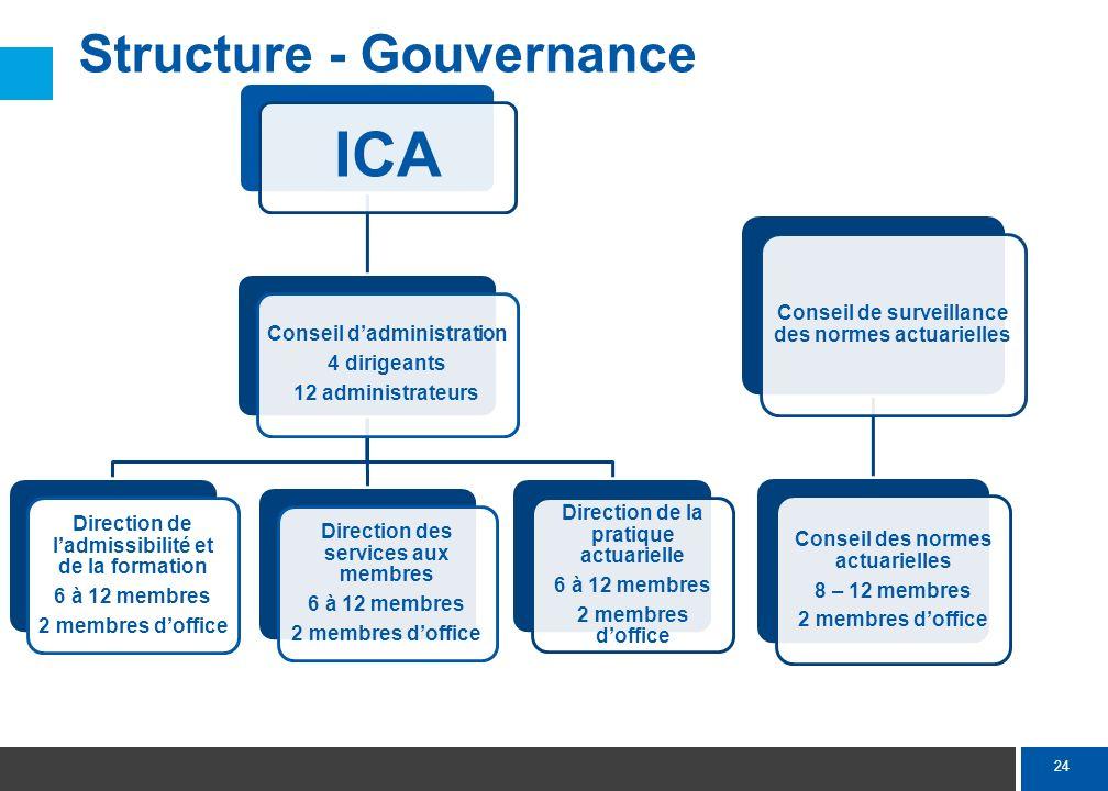 Structure - Orientation