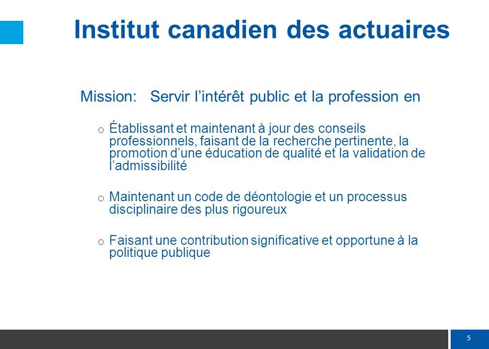 Priorités de l'ICA 2010-2015 Directives professionnelles et éducation