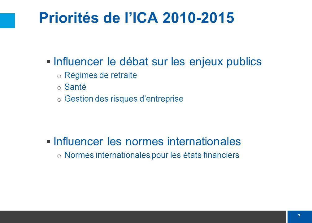 Priorités de l'ICA 2010-2015 Faire connaître davantage les actuaires auprès des étudiants, des employeurs et des preneurs de décisions.