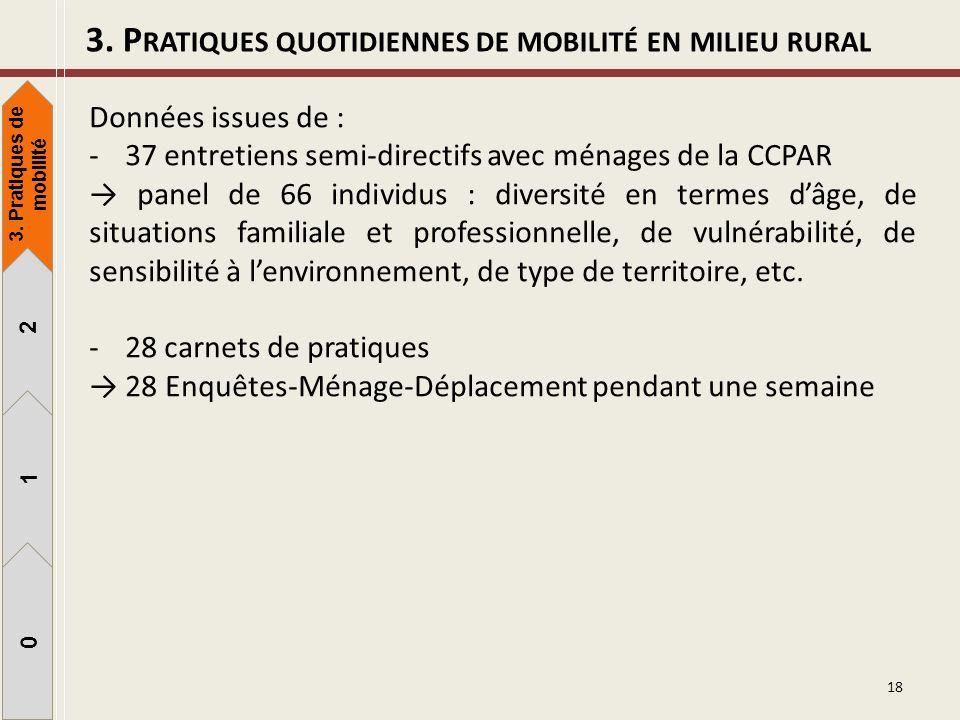 3. Pratiques quotidiennes de mobilité en milieu rural