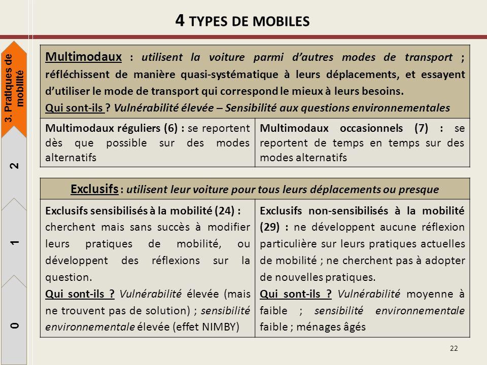 4 types de mobiles