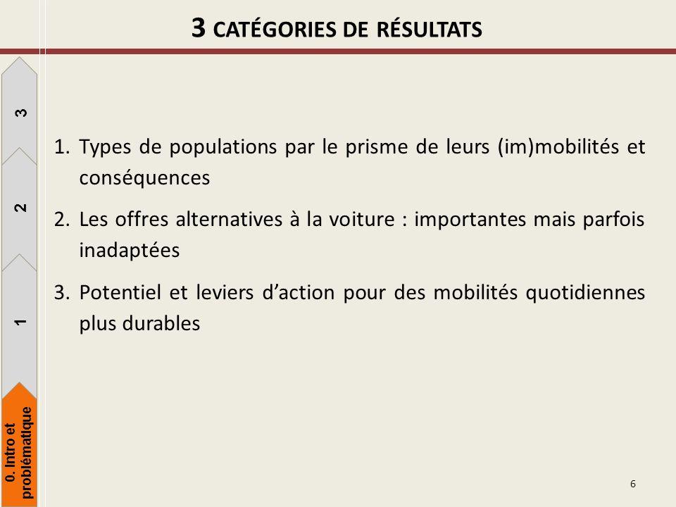3 catégories de résultats 0. Intro et problématique