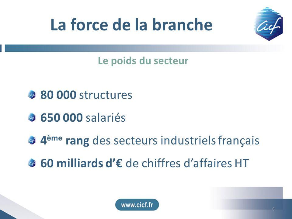 La force de la branche 80 000 structures 650 000 salariés