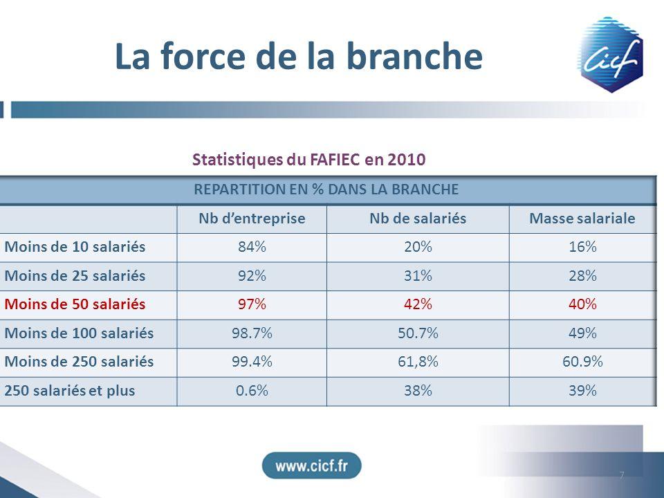 REPARTITION EN % DANS LA BRANCHE
