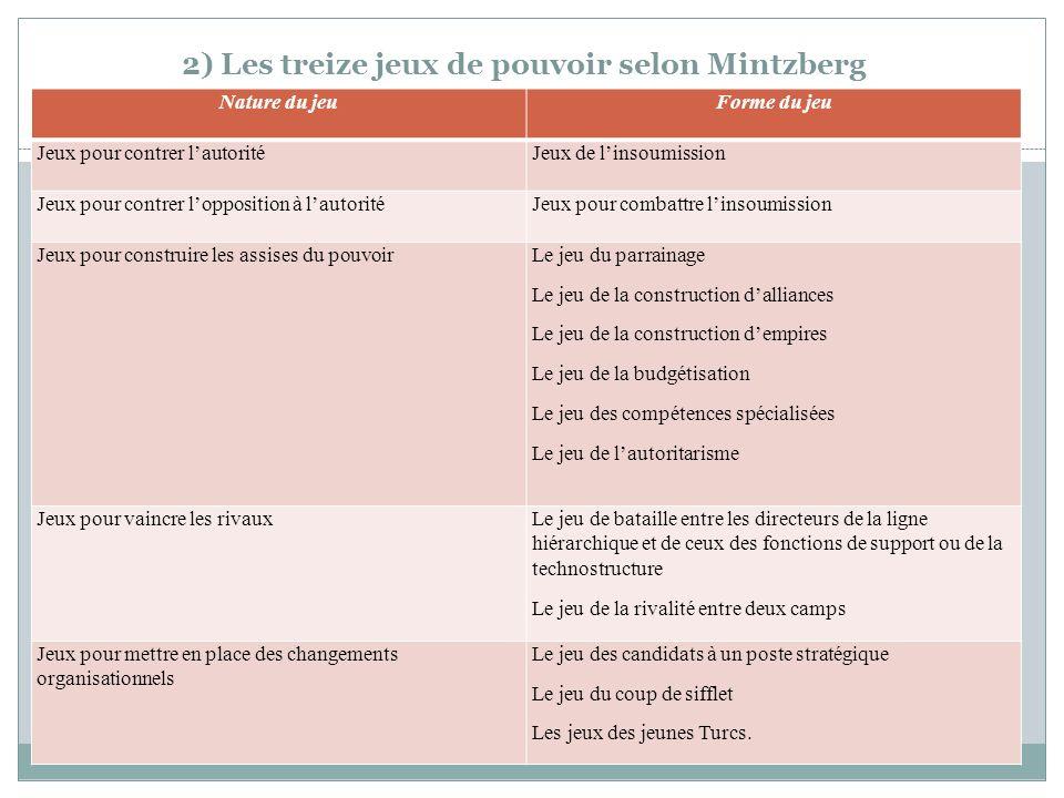 2) Les treize jeux de pouvoir selon Mintzberg