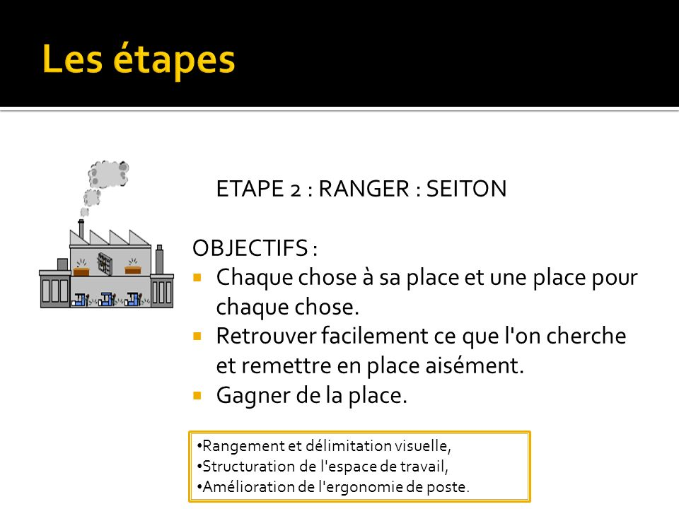 Les étapes ETAPE 2 : RANGER : SEITON OBJECTIFS :