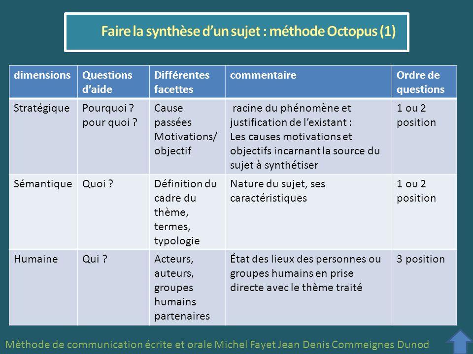 Faire la synthèse d'un sujet : méthode Octopus (1)