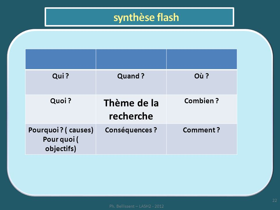 synthèse flash Thème de la recherche Qui Quand Où Quoi