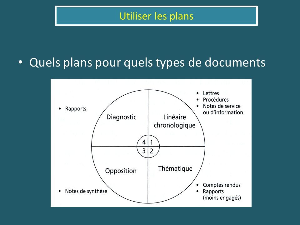 Quels plans pour quels types de documents