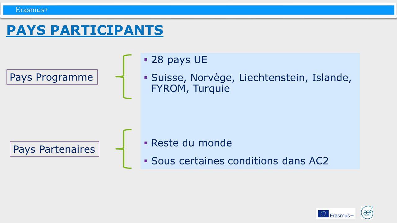 PAYS PARTICIPANTS 28 pays UE