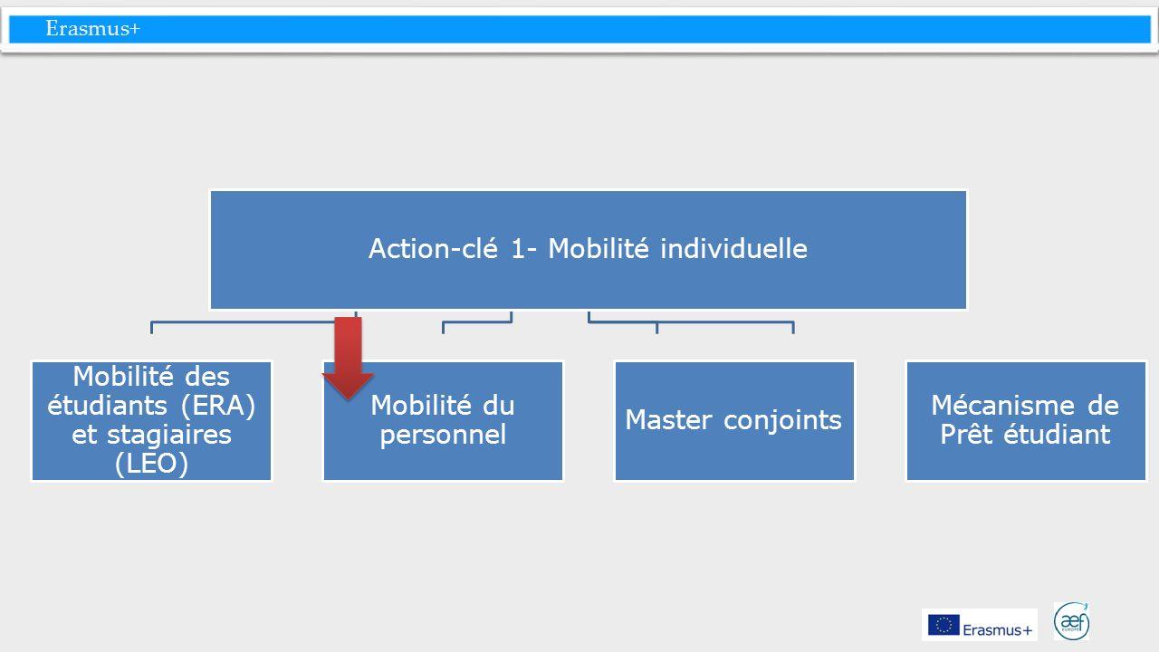 Action-clé 1- Mobilité individuelle